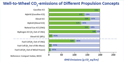 Well-to-Wheels CO2 Emissions by Fuels